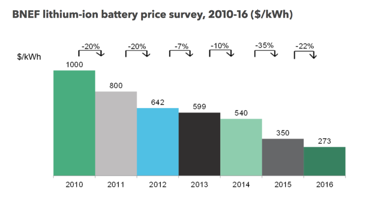 bnef_lithium_battery_pricing